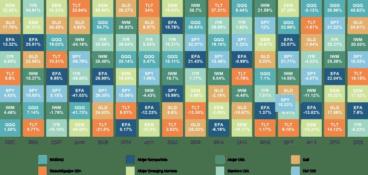fond multi asset aktivaklasser diagram historisk avkastning v2